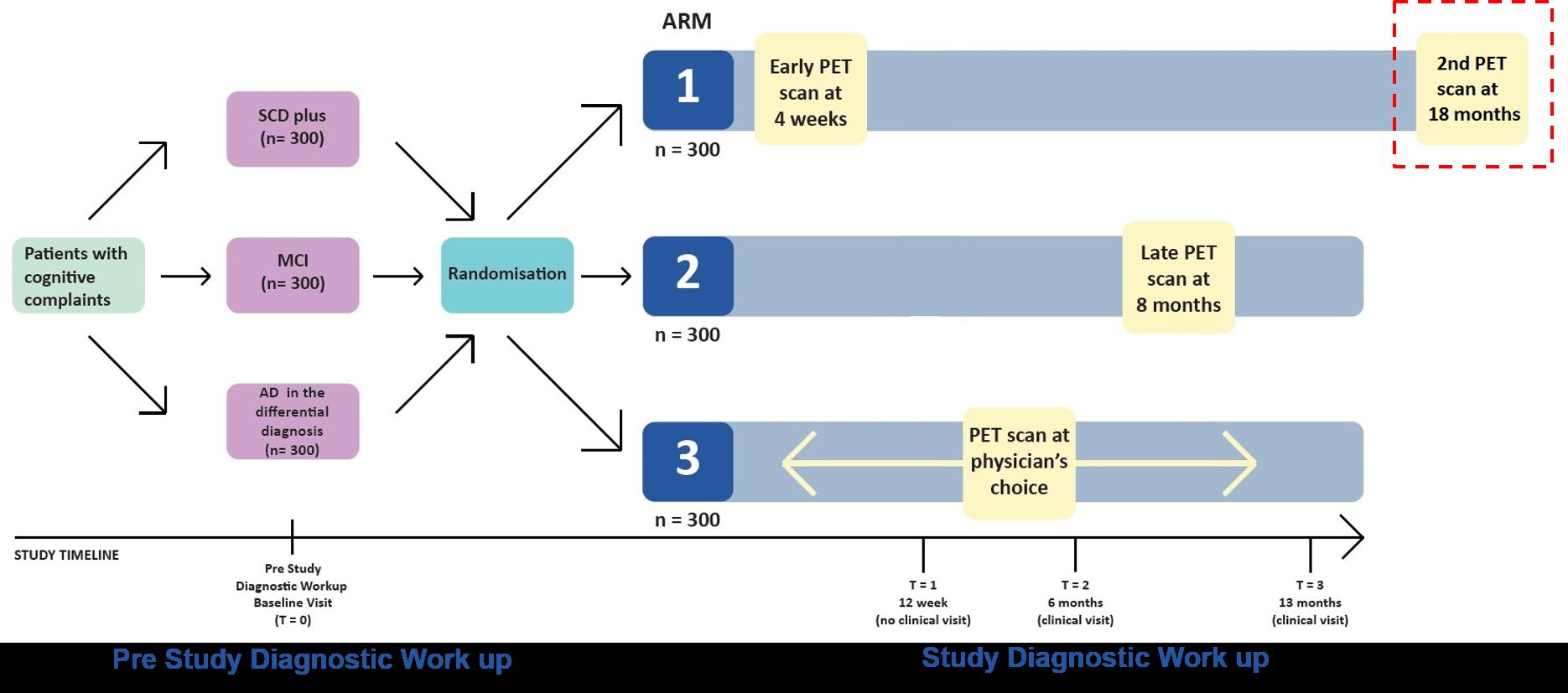 AMYPAD_DPMS_studydesign